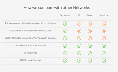 Table of comparison against other networks