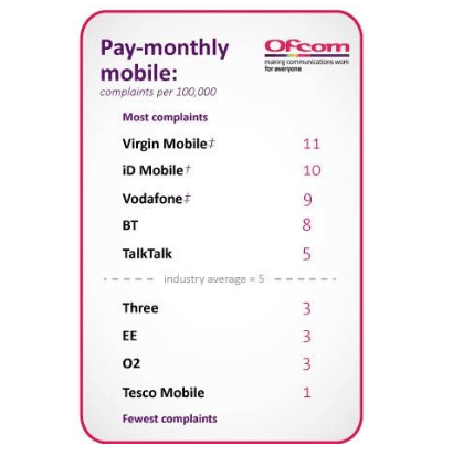 Ofcom complaints data