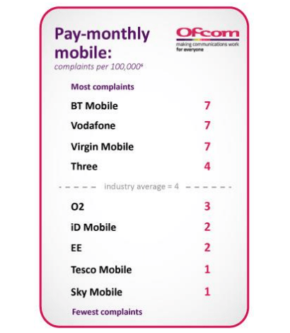 Ofcom complaints table