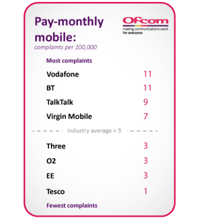 Ofcom complaints data table