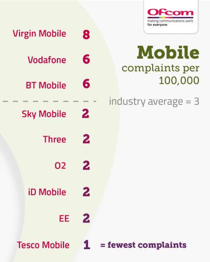 Ofcom complaints table