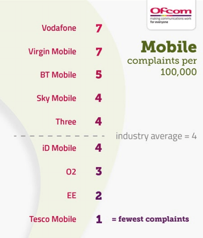 Ofcom customer service league table
