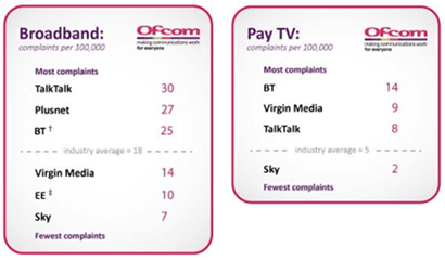 Sky Mobile review: the pros and cons of joining their