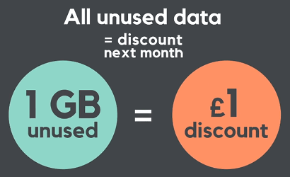 Data discount explanation