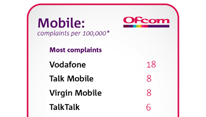 Ofcom complaints about Vodafone