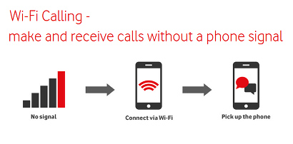 Vodafone explanation of WiFi calling